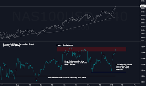 NAS100USD: NASDAQ - Don't Be Too Complacent