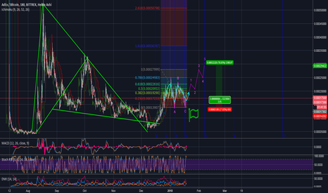 ADXBTC: Toms Trading VIP INFO and AdEx BULL 70% Projection