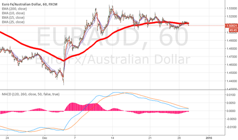 EURAUD: EURAUD showing sign of weaknesses, first Target 1.50