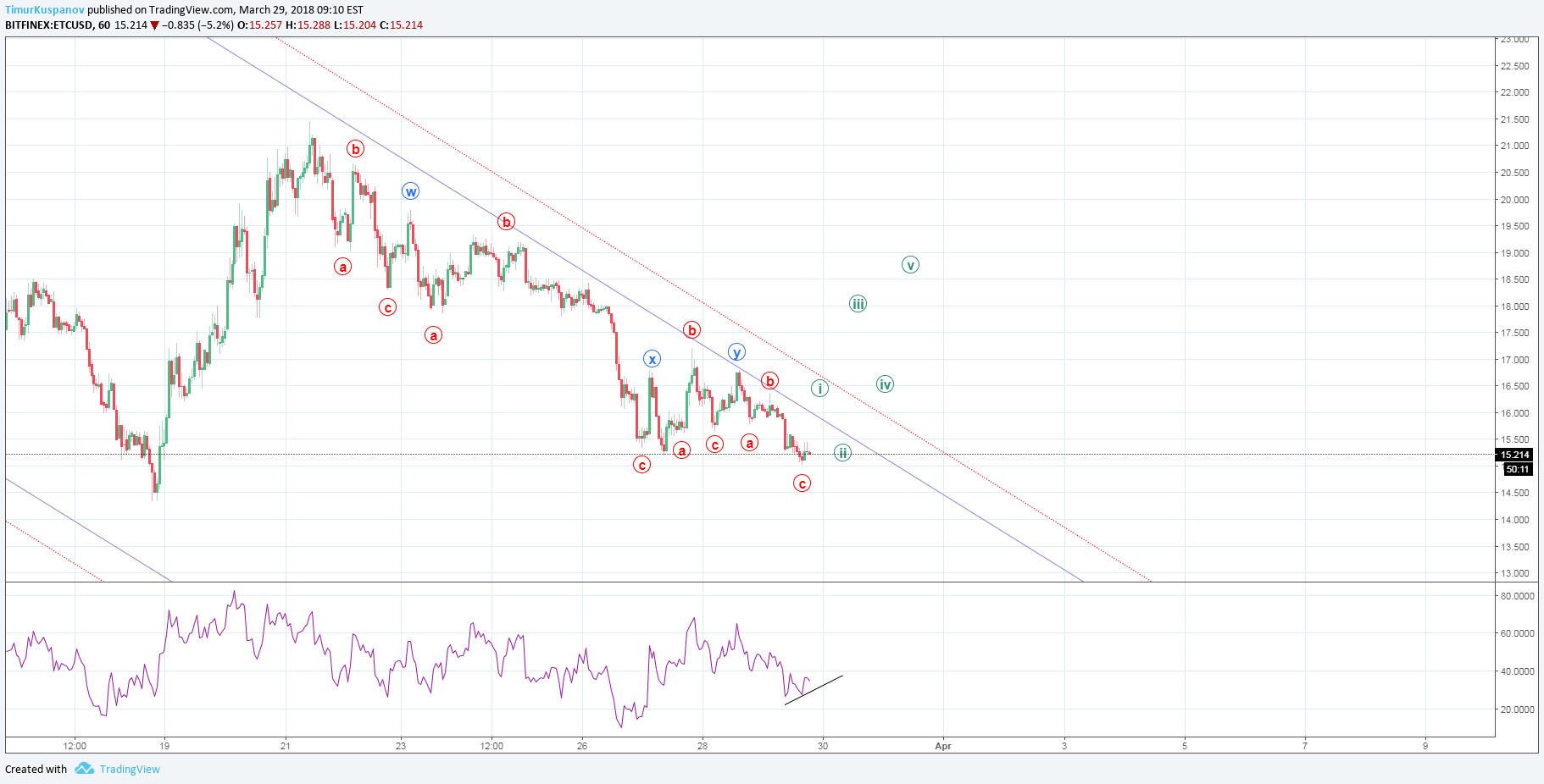 tradingview btc etc profitul bitcoin brake charlie