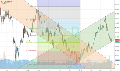 GC1!: Gold futures up channel?