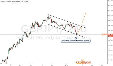 GBPJPY: GBPJPY expecting bounce