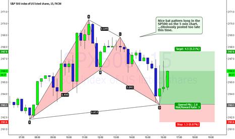 SPX500: Bat pattern long in the $SP500 on the 15 min chart.