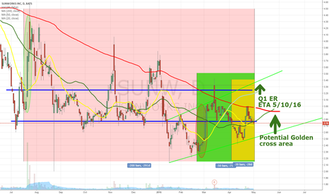 SUNW: MA convergence possible.