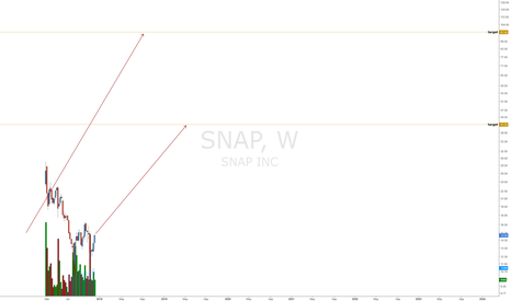 SNAP: SNAP - How the rich  get richer