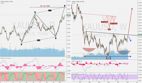 XAUUSD: xau/usd day compare weekly in day ab=cd 1.27 bc 1.51%