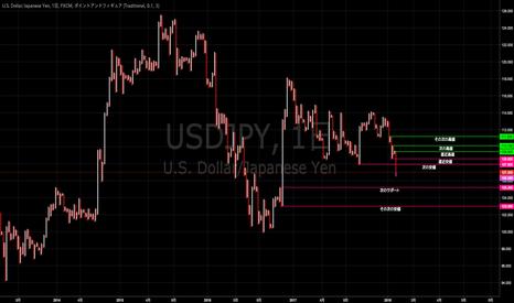 USDJPY: P&Fで見るドル円の重要ポイント [2018-02-15 木 13:42]