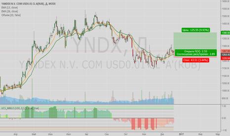 YNDX: Яндекс, лонг