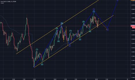 EURUSD: $EURUSD waves and projections