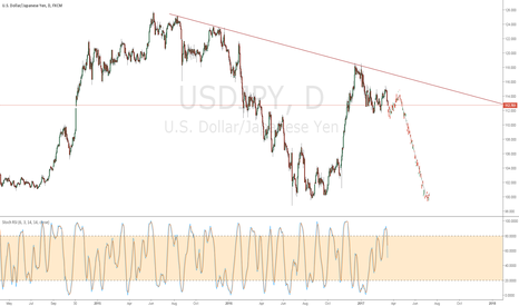 USDJPY: USDJPY Going Back to $100?