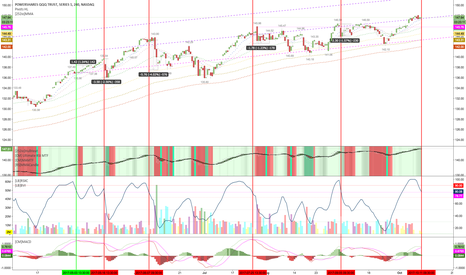 QQQ: interesting 4 hour chart on momentum, anything could happen here