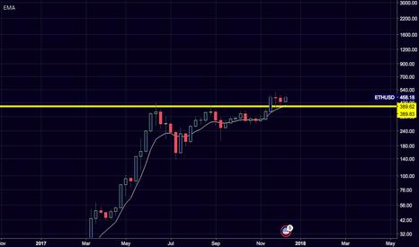 ETHUSD: $ETH/$USD Weekly breakout retest + 9wma & HIGHER.