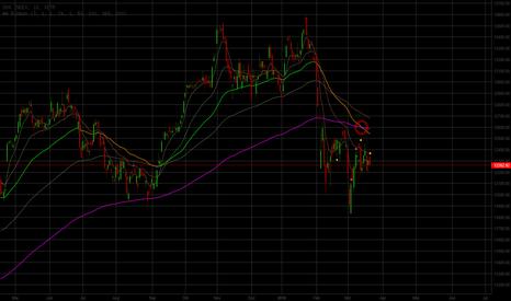 DAX: Short Dax Langfrist Trend GD50 durchbricht GD200 von oben