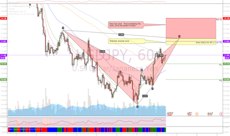 USDJPY: Bearish bat pattern @ USDJPY, 60