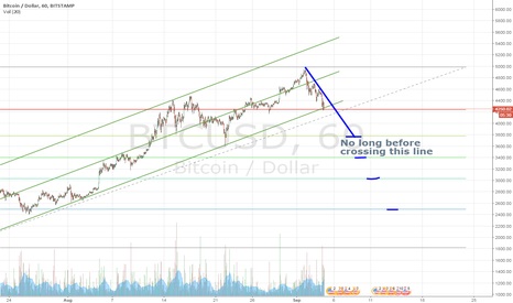 BTCUSD: BTC - do not speculate. wait and see.