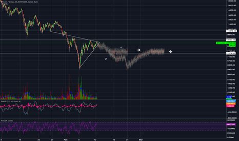 BTCUSD: Btc in Spite is my guess