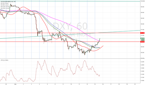 DXY: $DXY getting ready for a down move