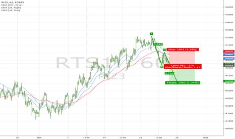 RTS1!: fRTS 1H AB=CD short