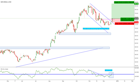 BATAINDIA: Bata- Uptrend resumed ?