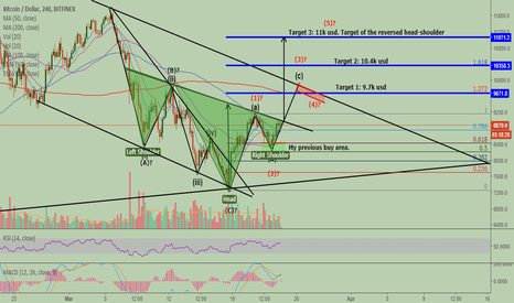 BTCUSD: Great reversed head-shoulder formed for the bitcoin.
