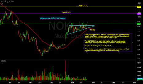 NOK: $NOK Weekly Breakout