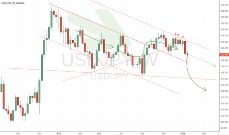USDJPY: USDJPY 100 pip drop today or early next