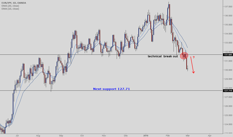 EURJPY: EURJPY - are Bears eyeing on 127.71?