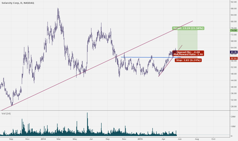 SCTY: 36% shorts ready to be squeezed?