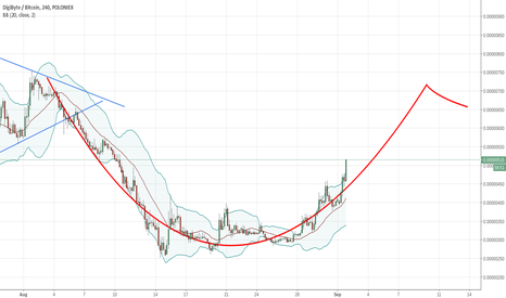 DGBBTC: DGB cup and Handle