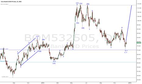 BOM532505: Elliott Wave#UCO BANK#