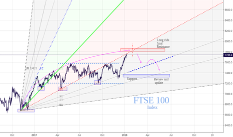 UKX: FTSE100 the end of a romance