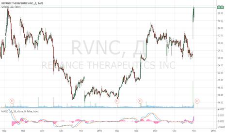 RVNC: У инвесторов Revance морщины...