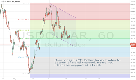 USDOLLAR: Dollar Index continues to look lower as it hits channel lows