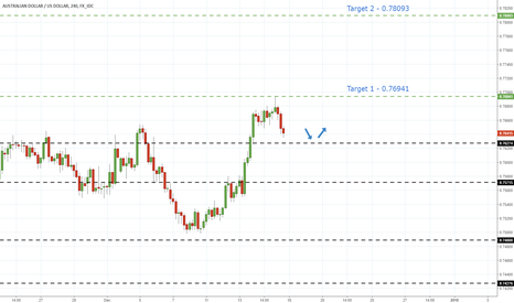 AUDUSD: AudUsd - Multiple Breaks Of Resistance Hints Further Advances