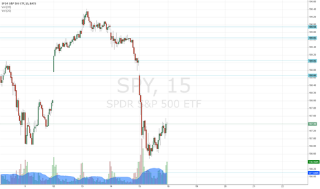 SPY: SPY Day Trading Levels For 16 May 2014