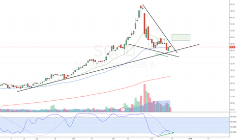 SQ: Square (SQ) Falling Wedge Breakout