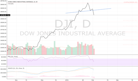 DJI: DJI H&S Break, Short