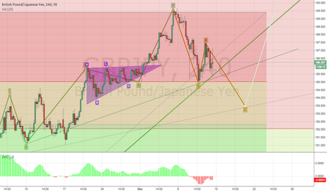 GBPJPY: GBP/JPY Elliot and Fibo Analysis