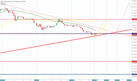 XVGUSD: Verge USD 150% Profit ! As I Told you before !