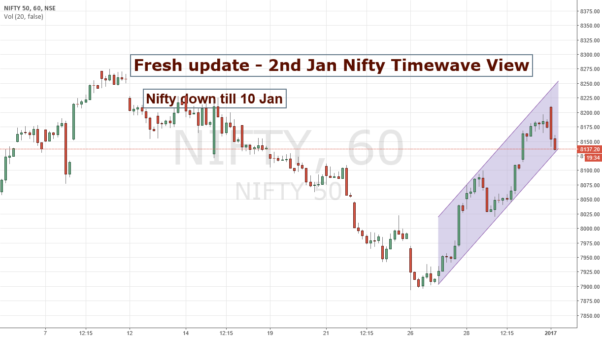 Fresh Update 2nd jan Nifty Timewave view