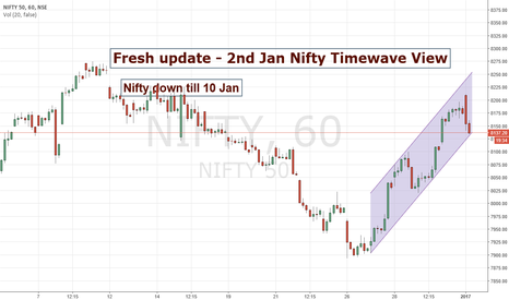 NIFTY: Fresh Update 2nd jan Nifty Timewave view