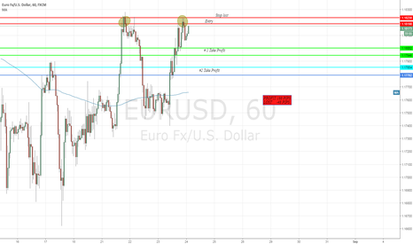 EURUSD: EURUSD going Short