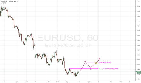 EURUSD: when can I buy