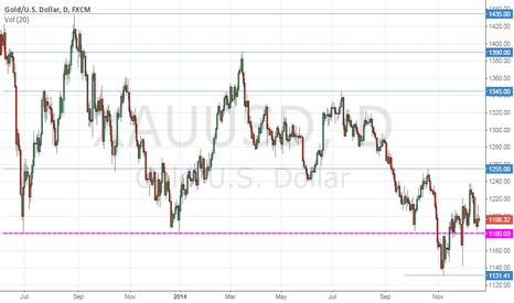 XAUUSD: The importance of 1180 in the 2014