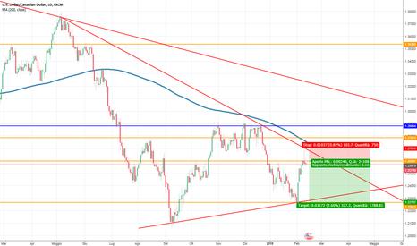 USDCAD: Oppurtunità di breve termine USD/CAD