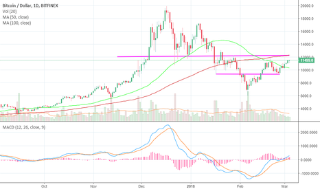 BTCUSD: BTC Update - flop Channel theory
