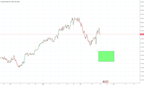 AUDUSD: Potential for Buy trade