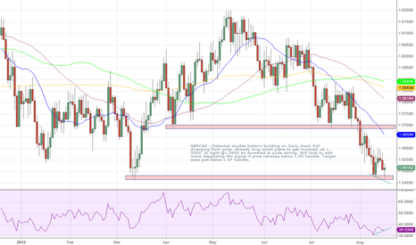 GBPCAD: GBPCAD double bottom