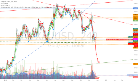 XAUUSD: king cron formation , gold to main support