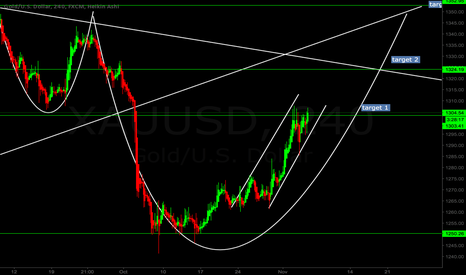 XAUUSD: Target 1 hit and heading for target 2 :)